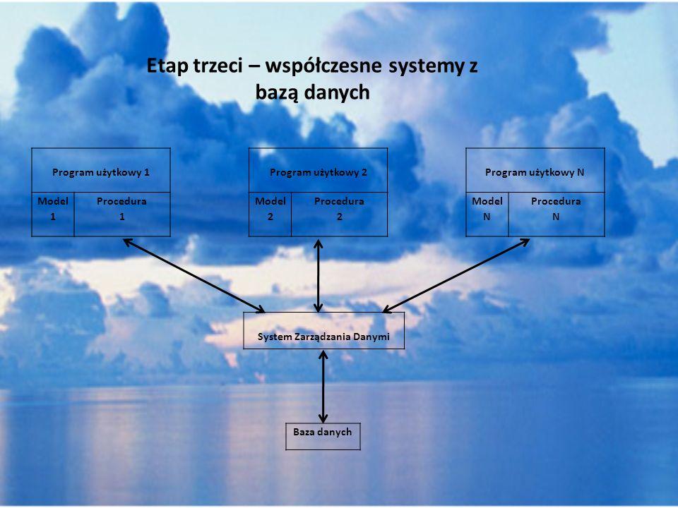 Etap trzeci – współczesne systemy z bazą danych Program użytkowy 1 Model 1 Procedura 1 Program użytkowy 2 Model 2 Procedura 2 Program użytkowy N Model