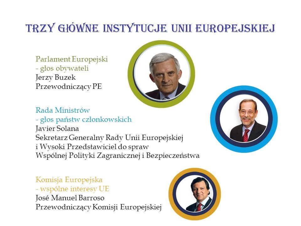 Trzy g ł ówne instytucje Unii Europejskiej Parlament Europejski - głos obywateli Jerzy Buzek Przewodniczący PE Rada Ministrów - głos państw członkowsk