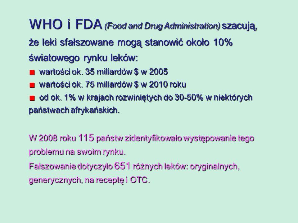WHO i FDA (Food and Drug Administration) szacują, że leki sfałszowane mogą stanowić około 10% światowego rynku leków: wartości ok. 35 miliardów $ w 20
