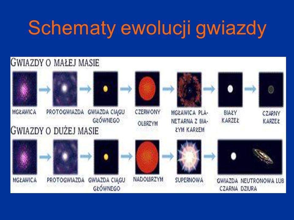 Schematy ewolucji gwiazdy