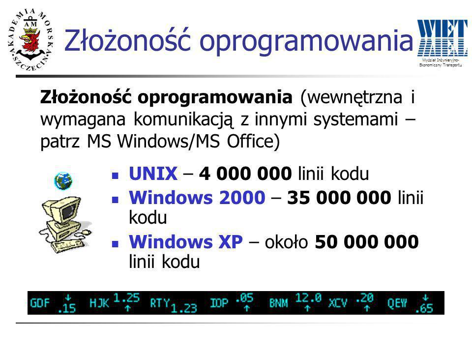 Wydział Inżynieryjno- Ekonomiczny Transportu Złożoność oprogramowania Złożoność oprogramowania (wewnętrzna i wymagana komunikacją z innymi systemami – patrz MS Windows/MS Office) UNIX – 4 000 000 linii kodu Windows 2000 – 35 000 000 linii kodu Windows XP – około 50 000 000 linii kodu