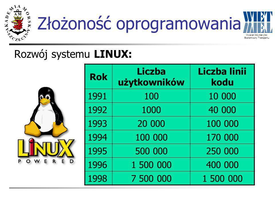Wydział Inżynieryjno- Ekonomiczny Transportu Rok Liczba użytkowników Liczba linii kodu 199110010 000 1992100040 000 199320 000100 000 1994100 000170 000 1995500 000250 000 19961 500 000400 000 19987 500 0001 500 000 Rozwój systemu LINUX: Złożoność oprogramowania