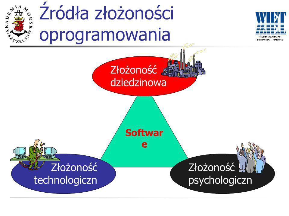 Wydział Inżynieryjno- Ekonomiczny Transportu Źródła złożoności oprogramowania Softwar e Złożoność technologiczn a Złożoność dziedzinowa Złożoność psychologiczn a
