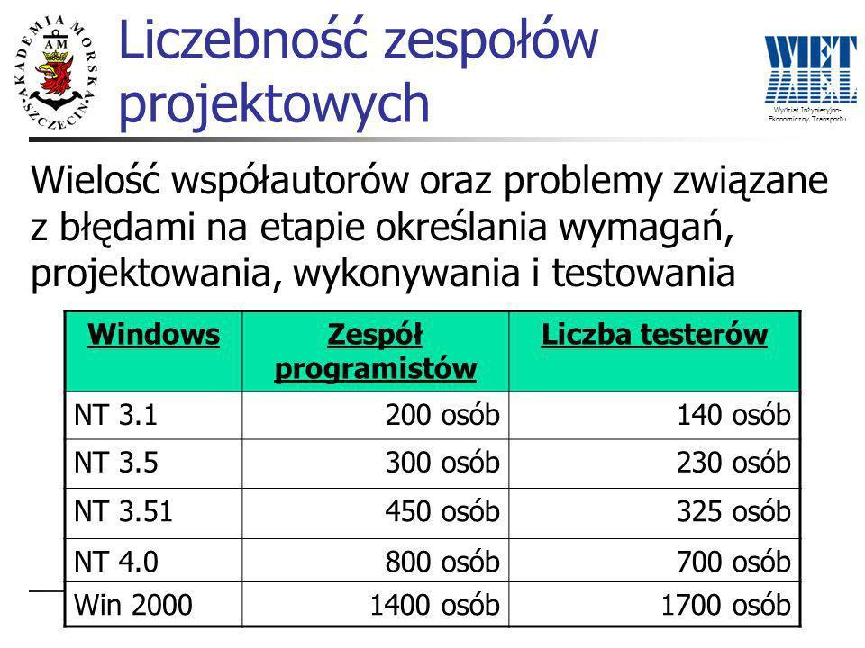 Wydział Inżynieryjno- Ekonomiczny Transportu WindowsZespół programistów Liczba testerów NT 3.1200 osób140 osób NT 3.5300 osób230 osób NT 3.51450 osób325 osób NT 4.0800 osób700 osób Win 20001400 osób1700 osób Wielość współautorów oraz problemy związane z błędami na etapie określania wymagań, projektowania, wykonywania i testowania Liczebność zespołów projektowych