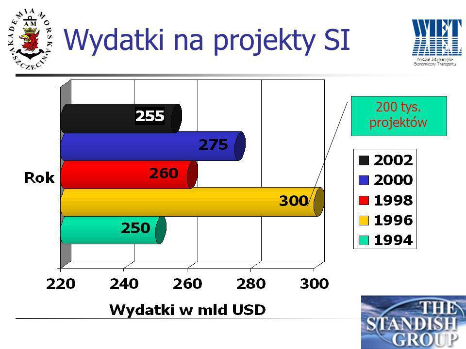 Wydział Inżynieryjno- Ekonomiczny Transportu Realizacja projektów SI