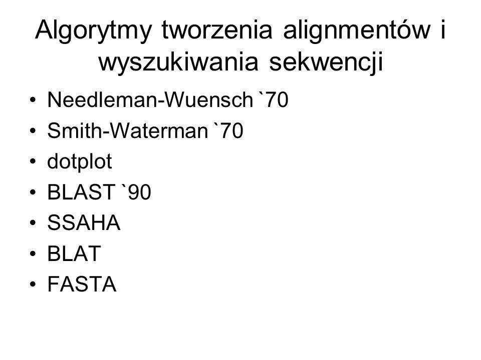 Algorytmy tworzenia alignmentów i wyszukiwania sekwencji Needleman-Wuensch `70 Smith-Waterman `70 dotplot BLAST `90 SSAHA BLAT FASTA