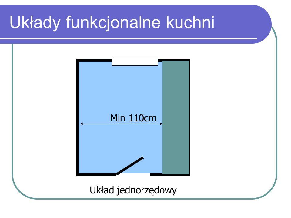 Układy funkcjonalne kuchni Min 110cm Układ jednorzędowy