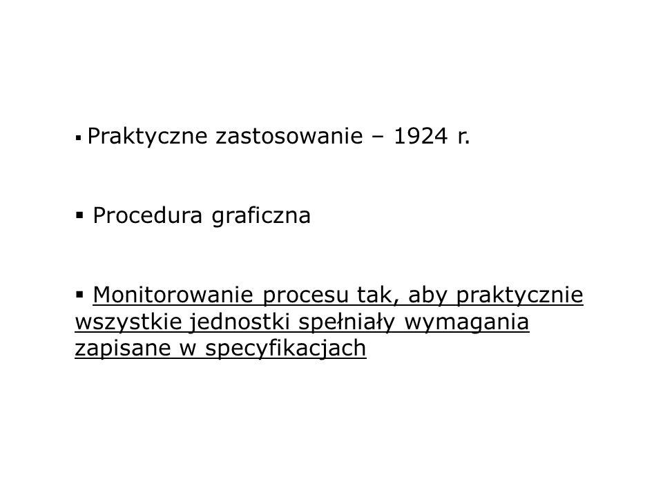 Praktyczne zastosowanie – 1924 r. Procedura graficzna Monitorowanie procesu tak, aby praktycznie wszystkie jednostki spełniały wymagania zapisane w sp