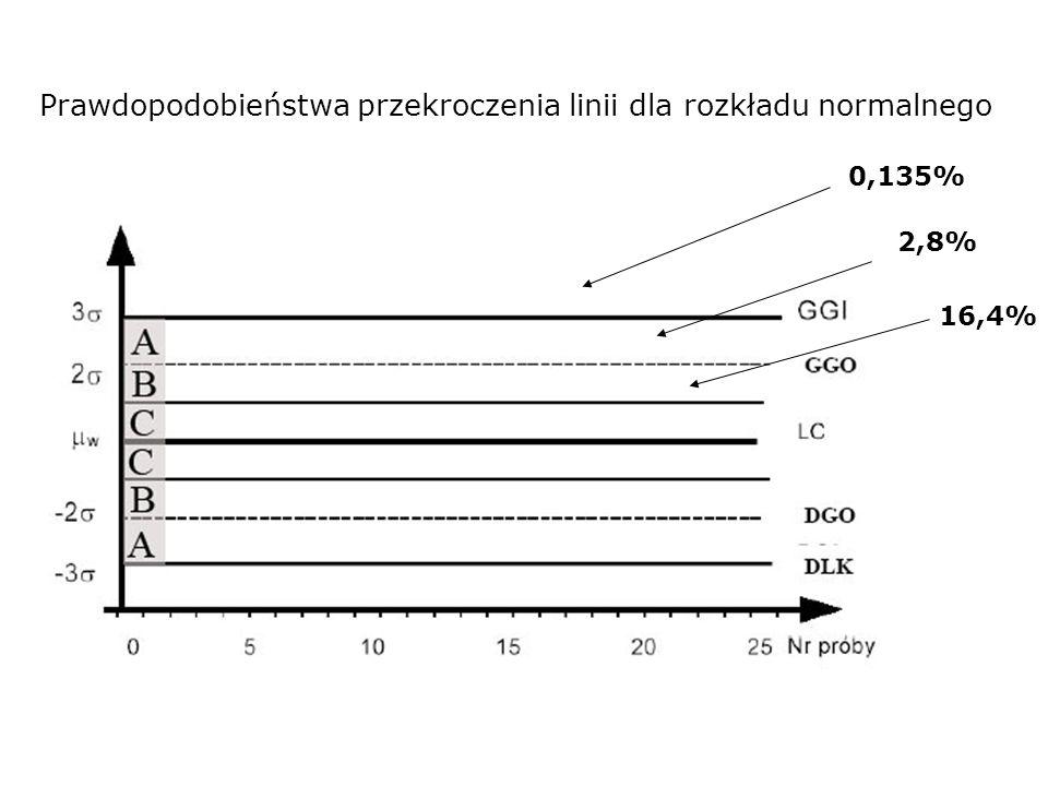 Prawdopodobieństwa przekroczenia linii dla rozkładu normalnego 0,135% 2,8% 16,4%