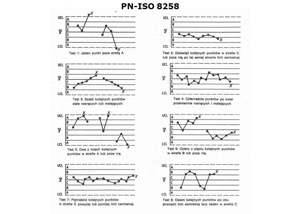 PN-ISO 8258