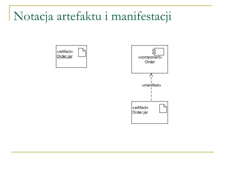 Notacja artefaktu i manifestacji