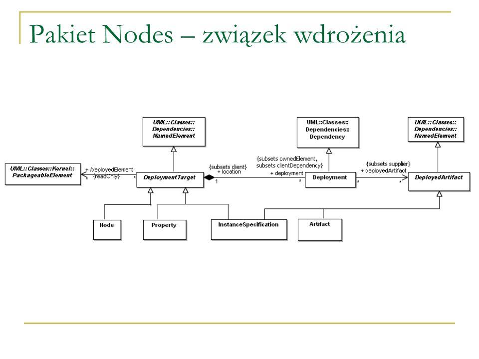 Pakiet Nodes – związek wdrożenia