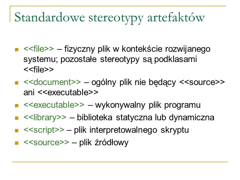 Standardowe stereotypy artefaktów > – fizyczny plik w kontekście rozwijanego systemu; pozostałe stereotypy są podklasami > > – ogólny plik nie będący > ani > > – wykonywalny plik programu > – biblioteka statyczna lub dynamiczna > – plik interpretowalnego skryptu > – plik źródłowy