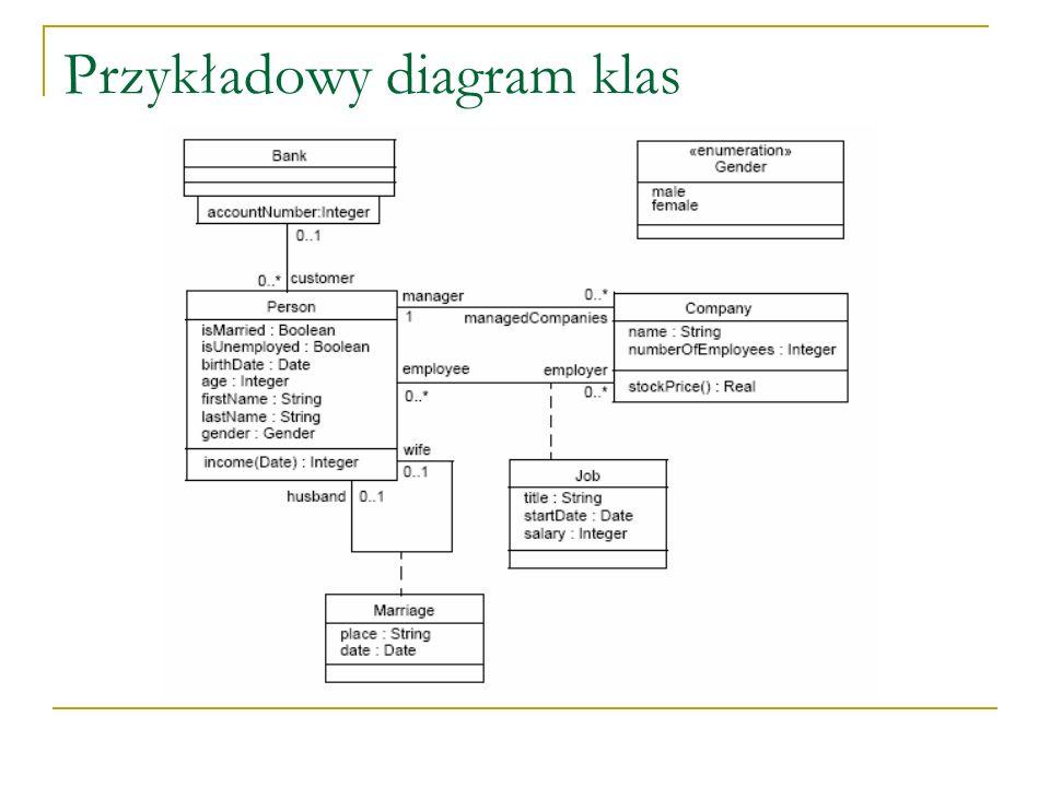 Użycie wyrażeń OCL w modelach UML