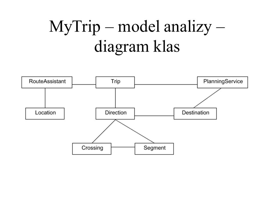 MyTrip – model analizy – diagram klas