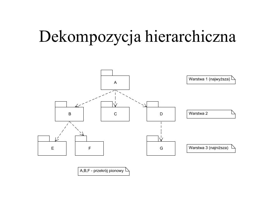 Warstwy i partycje Warstwa – grupa podsystemów umiejscowionych na określonym poziomie abstrakcji, dostarczających pokrewnych usług, wykorzystujących ewentualnie usługi innej (niższej) warstwy Partycjonowanie – podział systemu na równoległe podsystemy odpowiedzialne za różne kategorie usług