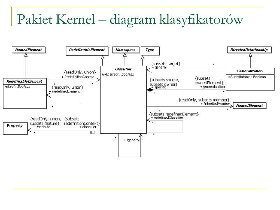 Pakiet Kernel – diagram klasyfikatorów