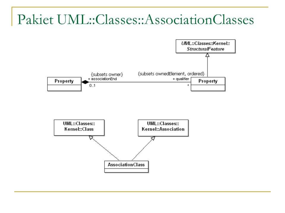 Pakiet UML::Classes::AssociationClasses