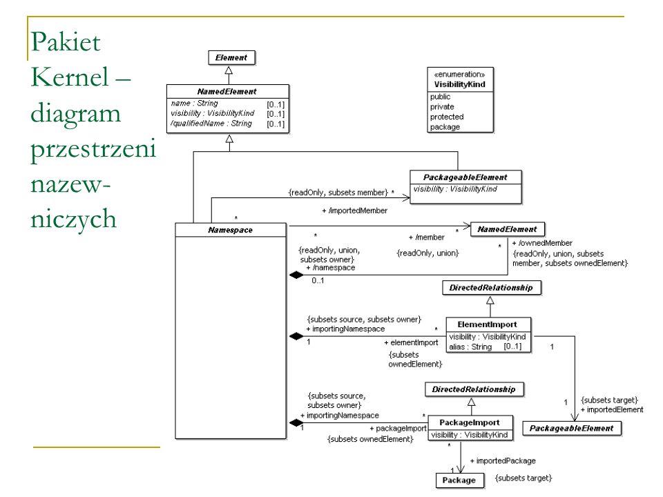 Pakiet Kernel – diagram przestrzeni nazew- niczych