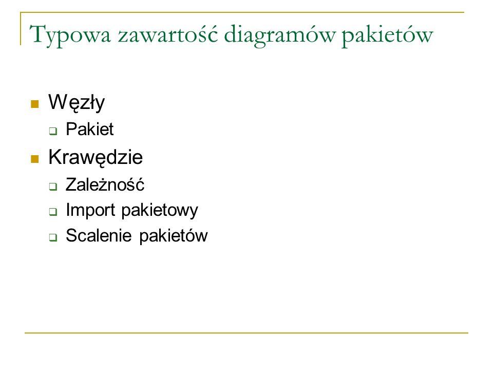 Typowa zawartość diagramów pakietów Węzły Pakiet Krawędzie Zależność Import pakietowy Scalenie pakietów