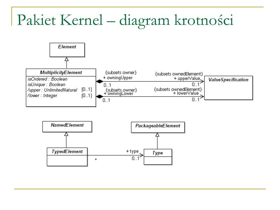 Pakiet Kernel – diagram krotności