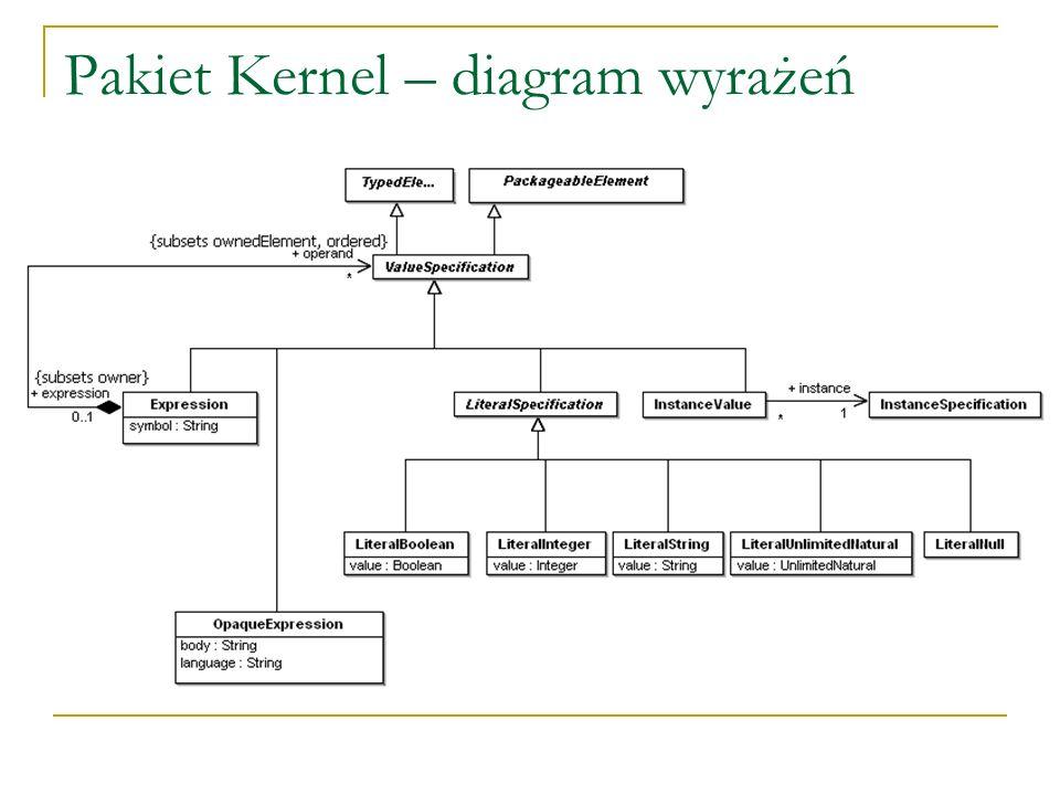 Pakiet Kernel – diagram wyrażeń