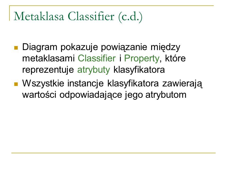 Metaklasa Classifier (c.d.) Diagram pokazuje powiązanie między metaklasami Classifier i Property, które reprezentuje atrybuty klasyfikatora Wszystkie