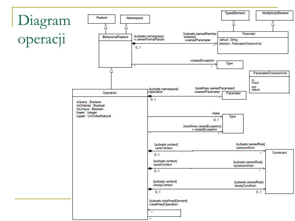 Metaklasa PackageMerge (c.d.) Scalenie może być rozumiane jako operacja, która na podstawie zawartości 2 pakietów produkuje nowy pakiet, którego elementy stanowią kombinację elementów obu zaangażowanych pakietów Implikuje to wykonanie na elementach reprezentujących te same pojęcia szeregu transformacji podlegających formalnie określonym regułom Pakiet źródłowy (przyjmujący – receivingPackage) reprezentuje zarówno operand scalania, jak i rezultat scalania