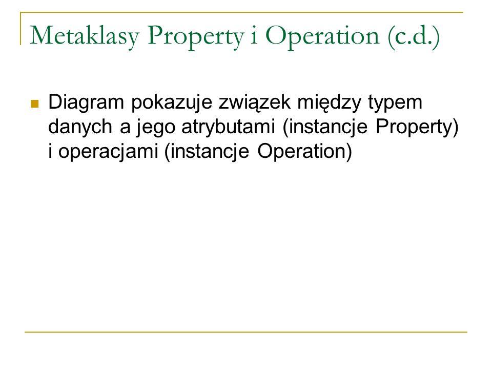 Metaklasy Property i Operation (c.d.) Diagram pokazuje związek między typem danych a jego atrybutami (instancje Property) i operacjami (instancje Oper