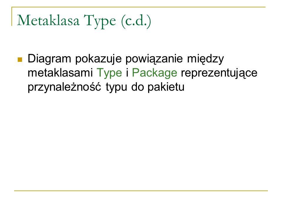 Metaklasa Type (c.d.) Diagram pokazuje powiązanie między metaklasami Type i Package reprezentujące przynależność typu do pakietu