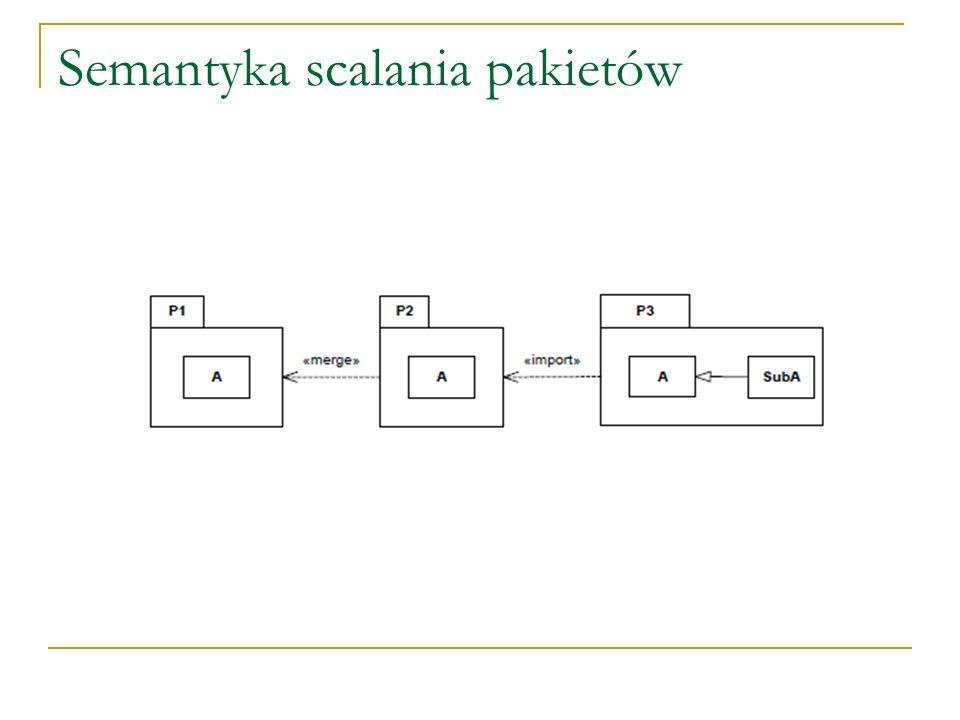 Semantyka scalania pakietów