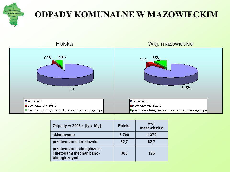 ODPADY KOMUNALNE W MAZOWIECKIM PolskaWoj. mazowieckie Odpady w 2008 r. [tys. Mg]Polska woj. mazowieckie składowane8 7001 370 przetworzone termicznie62