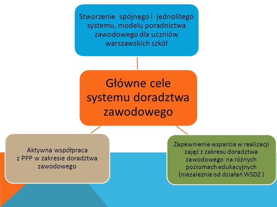 Główne cele systemu doradztwa zawodowego Stworzenie spójnego i jednolitego systemu, modelu poradnictwa zawodowego dla uczniów warszawskich szkół Zapewnienie wsparcia w realizacji zajęć z zakresu doradztwa zawodowego na różnych poziomach edukacyjnych (niezależnie od działań WSDZ ) Aktywna współpraca z PPP w zakresie doradztwa zawodowego