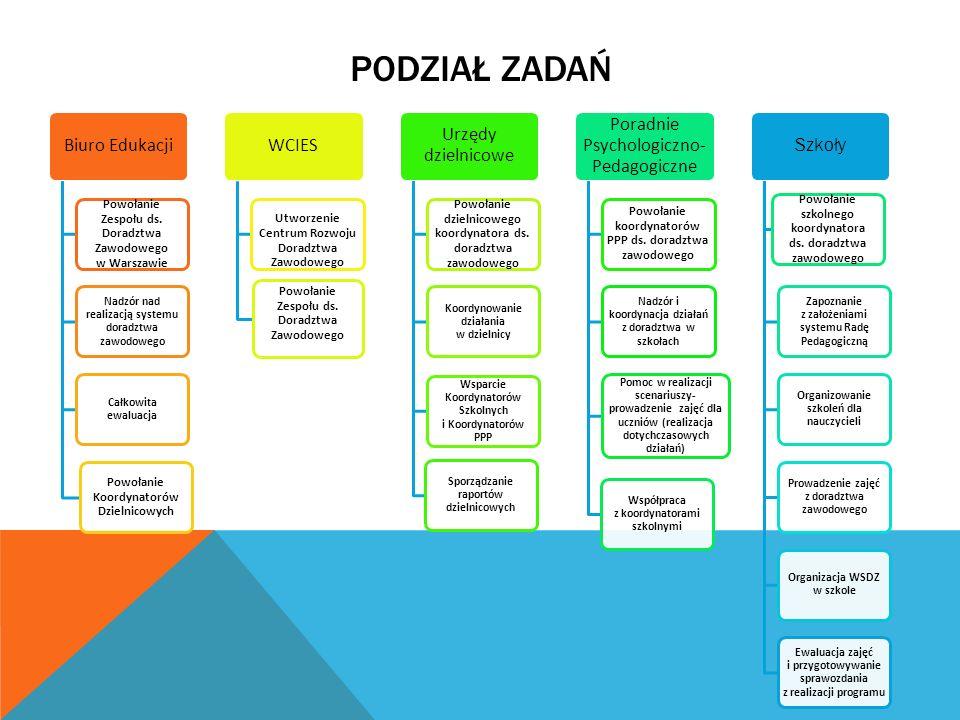 PODZIAŁ ZADAŃ Biuro Edukacji Powołanie Zespołu ds. Doradztwa Zawodowego w Warszawie Nadzór nad realizacją systemu doradztwa zawodowego Całkowita ewalu
