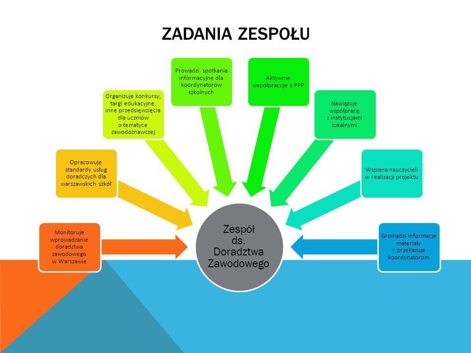 ZADANIA ZESPOŁU Zespół ds. Doradztwa Zawodowego Monitoruje wprowadzanie doradztwa zawodowego w Warszawie Opracowuje standardy usług doradczych dla war