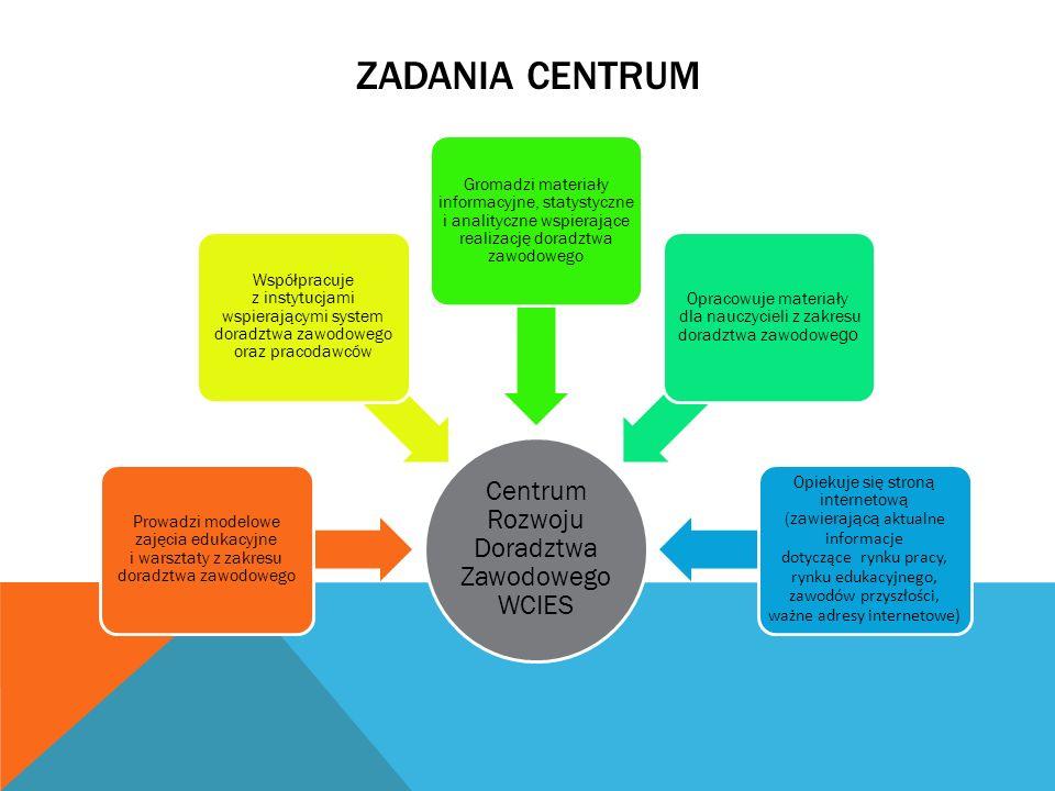 ZADANIA CENTRUM Centrum Rozwoju Doradztwa Zawodowego WCIES Prowadzi modelowe zajęcia edukacyjne i warsztaty z zakresu doradztwa zawodowego Współpracuje z instytucjami wspierającymi system doradztwa zawodowego oraz pracodawców Gromadzi materiały informacyjne, statystyczne i analityczne wspierające realizację doradztwa zawodowego Opracowuje materiały dla nauczycieli z zakresu doradztwa zawodowe go Opiekuje się stroną internetową (zawierającą aktualne informacje dotyczące rynku pracy, rynku edukacyjnego, zawodów przyszłości, ważne adresy internetowe)