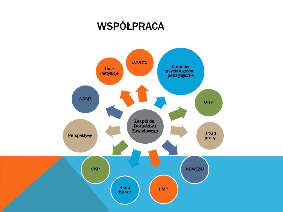 WSPÓŁPRACA Zespół ds. Doradztwa Zawodowego ECORYS Poradnie psychologiczno- pedagogiczne OHP Urząd pracy KOWEZiU FMP Biura Karier CKP Perspektywy SDSIZ