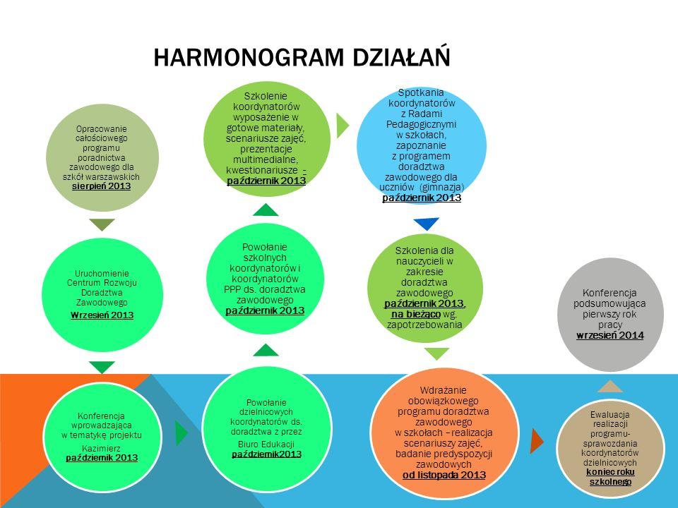 HARMONOGRAM DZIAŁAŃ Opracowanie całościowego programu poradnictwa zawodowego dla szkół warszawskich sierpień 2013 Uruchomienie Centrum Rozwoju Doradztwa Zawodowego Wrzesień 2013 Konferencja wprowadzająca w tematykę projektu Kazimierz październik 2013 Powołanie dzielnicowych koordynatorów ds.