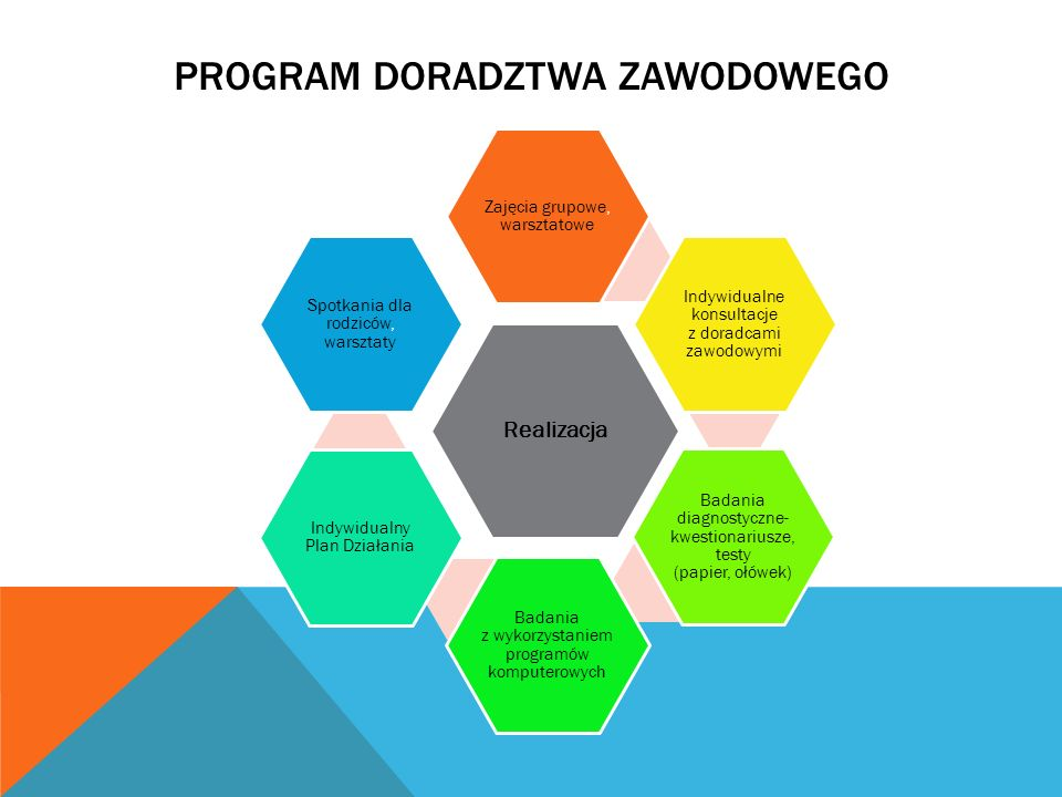 PROGRAM DORADZTWA ZAWODOWEGO Realizacja Zajęcia grupowe, warsztatowe Indywidualne konsultacje z doradcami zawodowymi Badania diagnostyczne- kwestionar