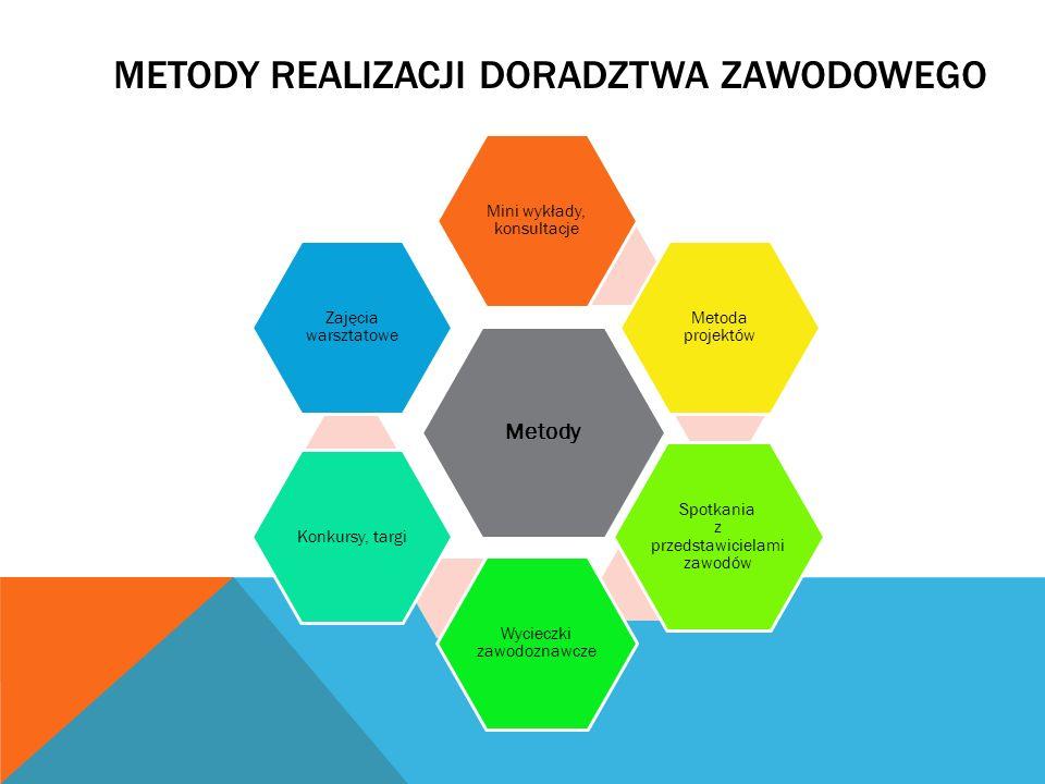 METODY REALIZACJI DORADZTWA ZAWODOWEGO Metody Mini wykłady, konsultacje Metoda projektów Spotkania z przedstawicielami zawodów Wycieczki zawodoznawcze
