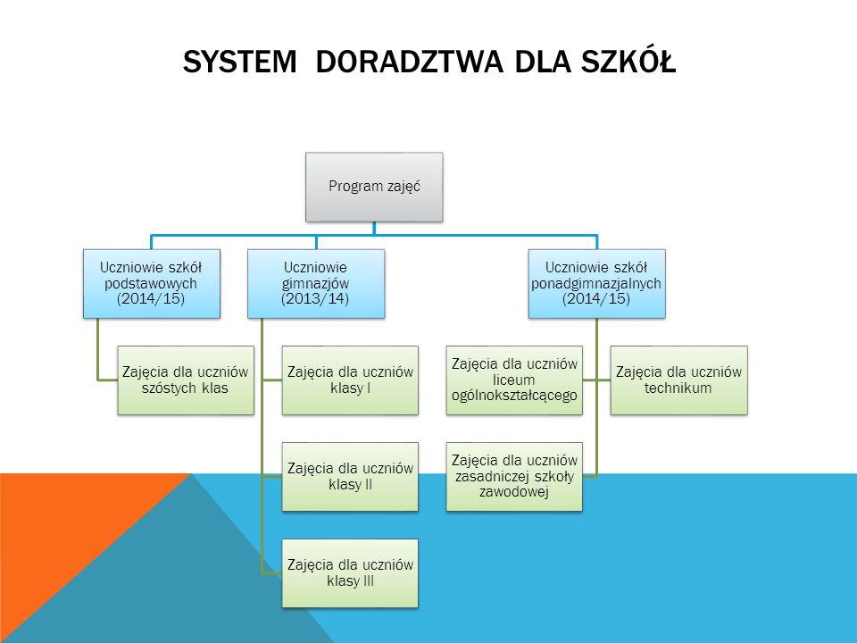Program zajęć Uczniowie szkół podstawowych (2014/15) Zajęcia dla uczniów szóstych klas Uczniowie gimnazjów (2013/14) Zajęcia dla uczniów klasy I Zajęcia dla uczniów klasy II Zajęcia dla uczniów klasy III Uczniowie szkół ponadgimnazjalnych (2014/15) Zajęcia dla uczniów liceum ogólnokształcącego Zajęcia dla uczniów technikum Zajęcia dla uczniów zasadniczej szkoły zawodowej SYSTEM DORADZTWA DLA SZKÓŁ