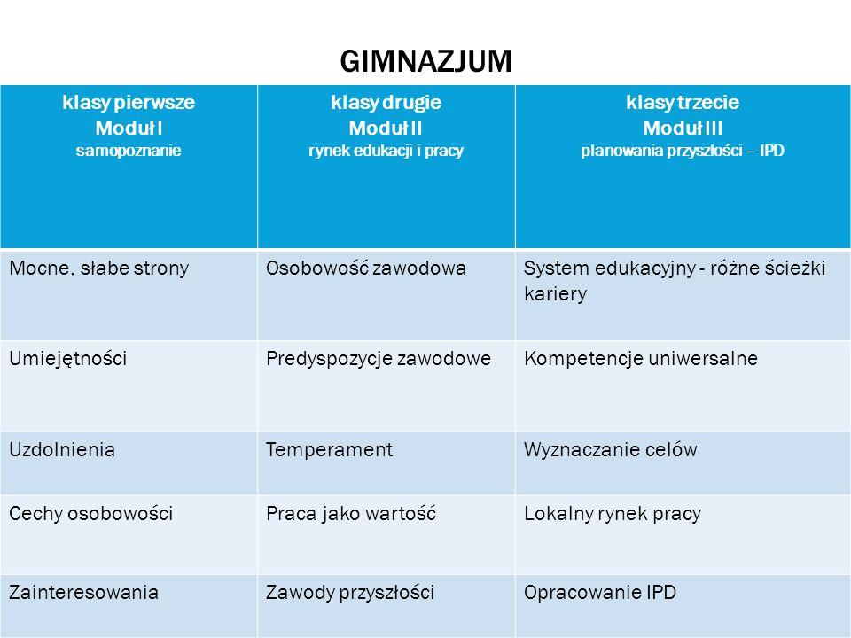 GIMNAZJUM klasy pierwsze Moduł I samopoznanie klasy drugie Moduł II rynek edukacji i pracy klasy trzecie Moduł III planowania przyszłości – IPD Mocne,