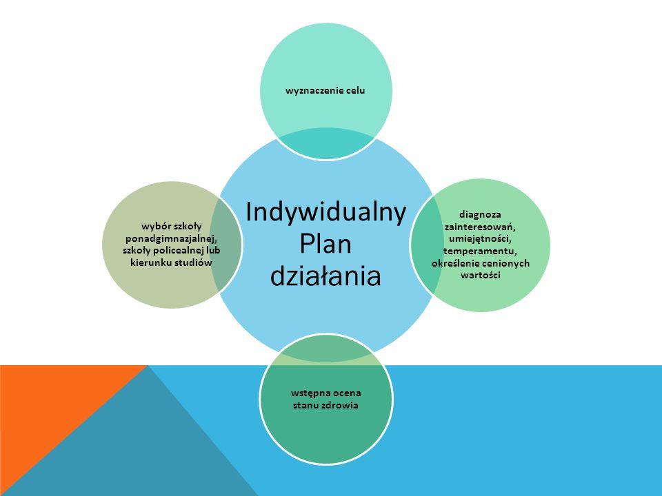 Indywidualny P lan działania wyznaczenie celu diagnoza zainteresowań, umiejętności, temperamentu, określenie cenionych wartości wstępna ocena stanu zdrowia wybór szkoły ponadgimnazjalnej, szkoły policealnej lub kierunku studiów