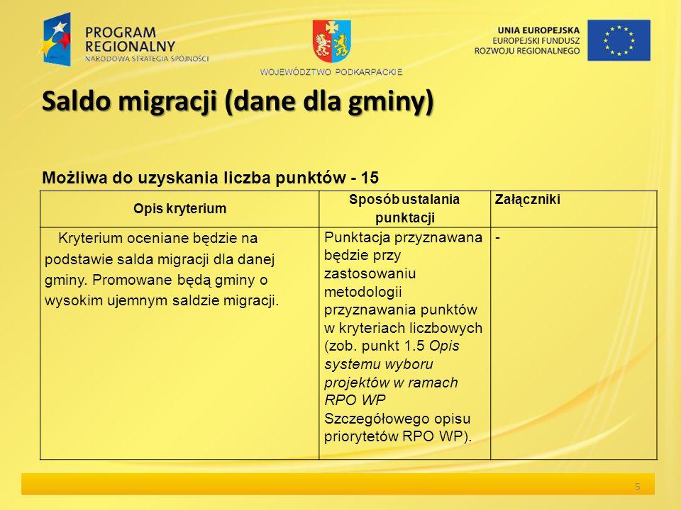 Saldo migracji (dane dla gminy) 6 Dane dla poszczególnych gmin dotyczące salda migracji (średnia w latach 2006-2008) przygotowane zostały przez Urząd Marszałkowski na podstawie Roczników statystycznych województwa podkarpackiego i stanowią załącznik nr 17 do Regulaminu konkursu.