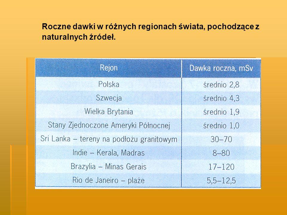 Roczne dawki w różnych regionach świata, pochodzące z naturalnych źródeł.