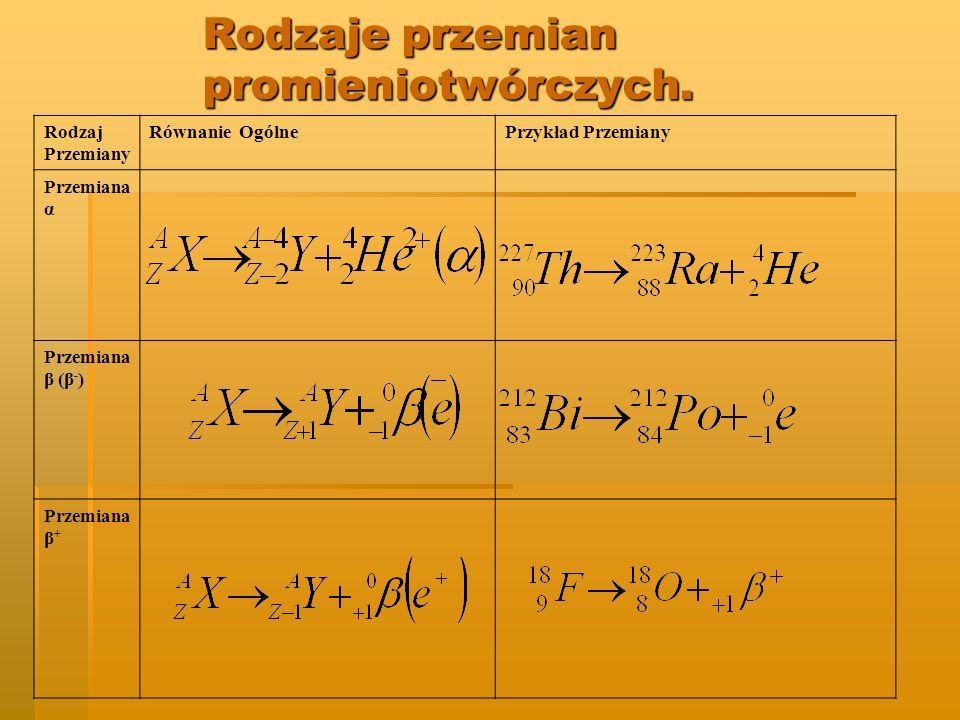 Rodzaj Przemiany Równanie OgólnePrzykład Przemiany Przemiana α Przemiana β (β - ) Przemiana β + Rodzaje przemian promieniotwórczych.