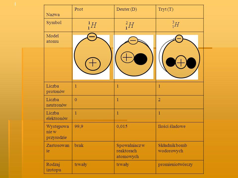 Stosowane obecnie i wcześniej dawki i jednostki dawek promieniowania.