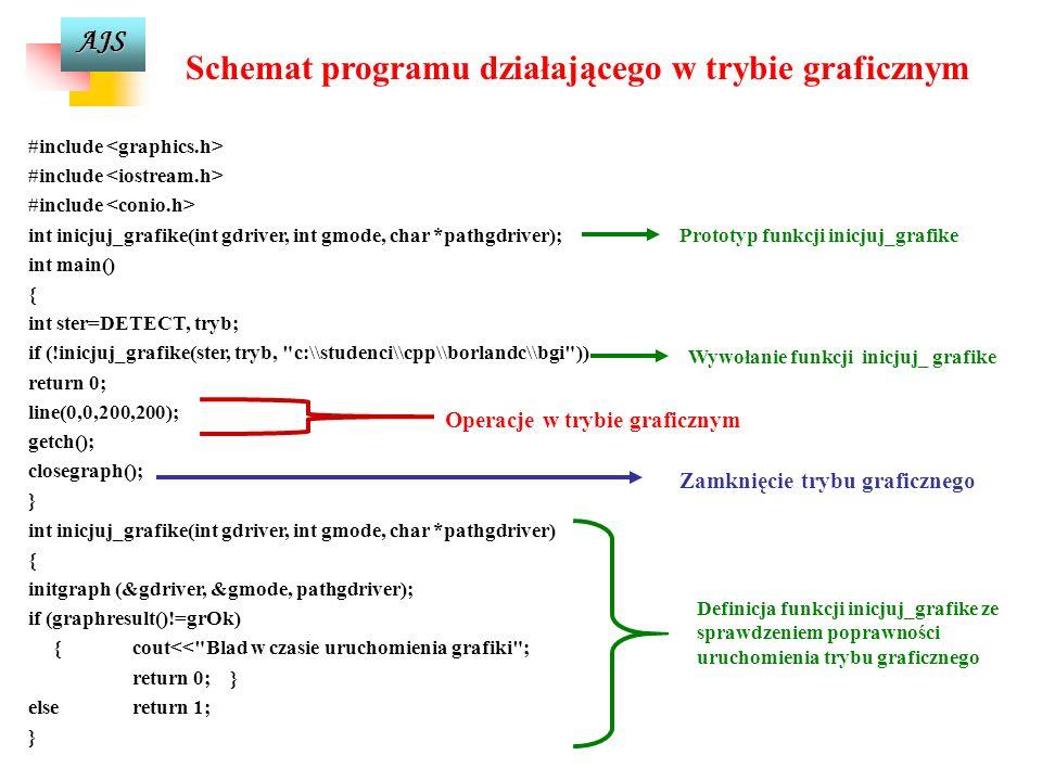 AJS Organizacja i zarządzanie ekranem w trybie graficznym Zarządzanie w trybie graficznym zależy od typu zainstalowanej w komputerze karty graficznej