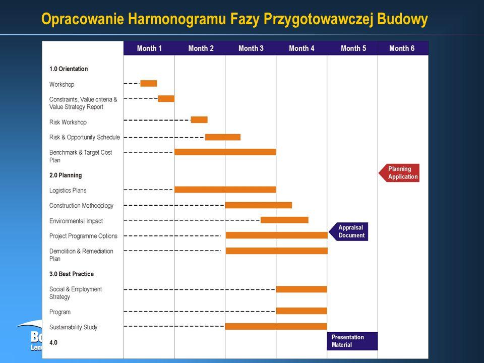 Opracowanie Harmonogramu Fazy Przygotowawczej Budowy