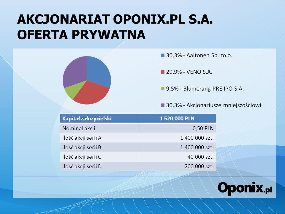 AKCJONARIAT OPONIX.PL S.A. OFERTA PRYWATNA Kapitał założycielski1 520 000 PLN Nominał akcji0,50 PLN Ilość akcji serii A1 400 000 szt. Ilość akcji seri